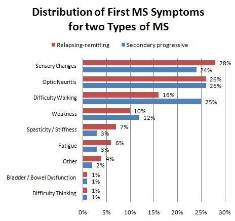 First symptom by MS type
