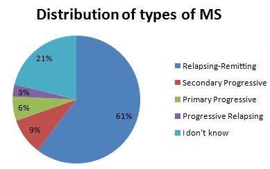 Distribution of MS types on PatientsLikeMe