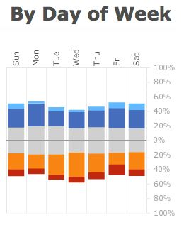 Instant mood trends by day of the week