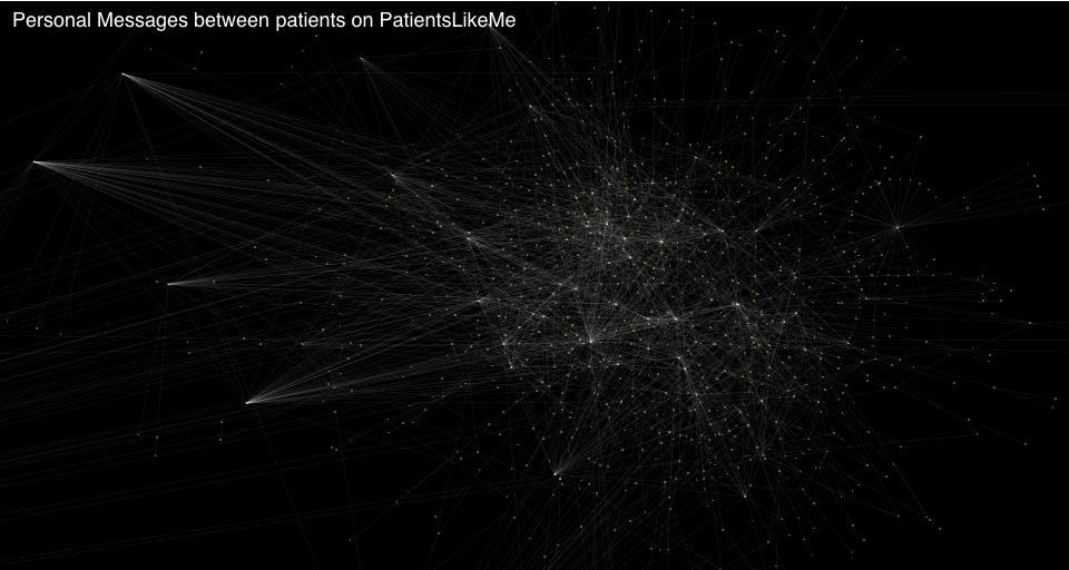 Personal Messages between Patients on PatientsLikeMe