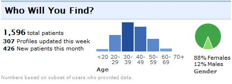 Migraine Patients at PatientsLikeMe by Age and Gender