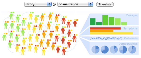 Adventures in Data Visualization