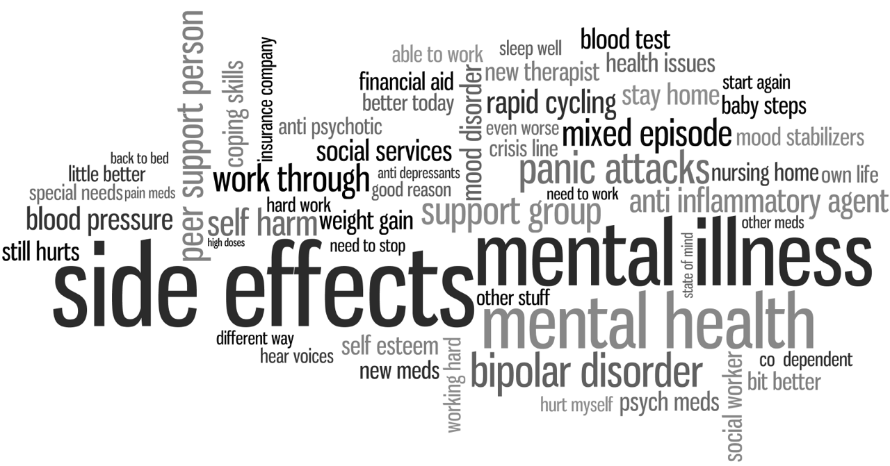 A Word Cloud of Some of the Most Commonly Used Phrases in Our Mental Health Forum