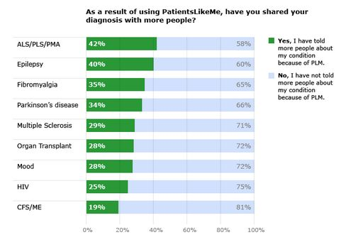 February 2011 PatientsLikeMe Poll Results from 3,858 Patients with 10 Different Conditions
