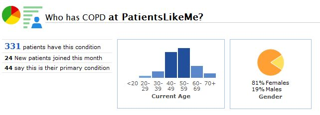 A Snapshot of the COPD Community at PatientsLikeMe