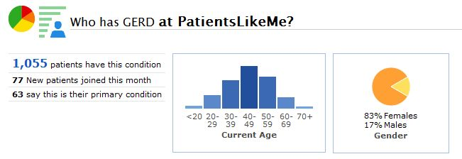 A Snapshot of the GERD Community at PatientsLikeMe