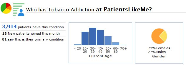 A Snapshot of the Tobacco Addiction Community at PatientsLikeMe