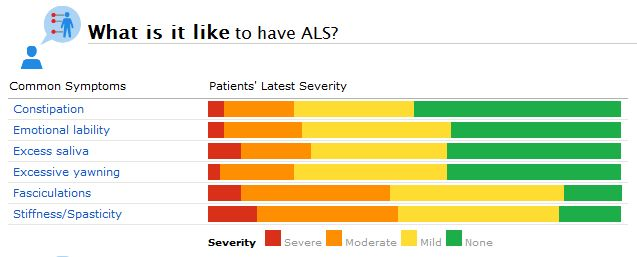 Living with ALS: Some of the Most Commonly Reported ALS Symptoms (and Their Reported Severity) at PatientsLikeMe