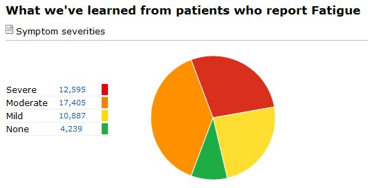 Fatigue Severity at PatientsLikeMe