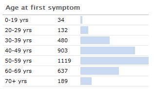 Age at Which Patients Experienced Their First Parkinson's Symptom