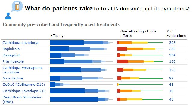 Some of the Most Commonly Reported Treatments for Parkinson's, As Reported by PatientsLikeMe Members