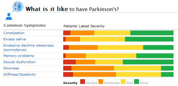 A Glimpse of the New Parkinson's Condition Page