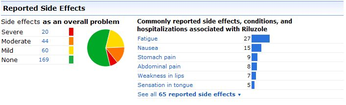 Some of the Side Effects Our Patients Report for the ALS Drug Rilutek