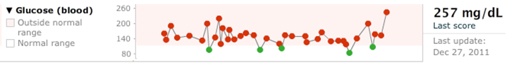 The Blood Glucose Profile Chart at PatientsLikeMe