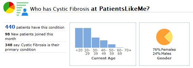 A Snapshot of the Cystic Fibrosis Community at PatientsLikeMe
