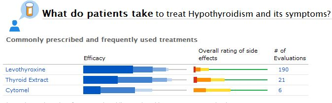 Some of the Commonly Reported Treatments for Hypothyroidism at PatientsLikeMe