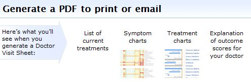 You Can Even Email Your Doctor Visit Sheet to Your Care Team Before Your Appointment