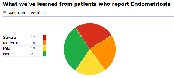 Endometriosis Severity, As Reported by Members of PatientsLikeMe