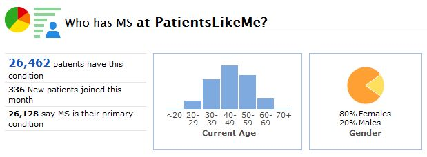 A Snapshot of the MS Community at PatientsLikeMe - and Its Age/Gender Breakdowns