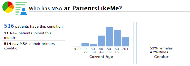 A Snapshot of the MSA Community at PatientsLikeMe