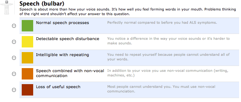 A Section of the ALSFRS-R Questionnaire Pertaining to Speech Impairment