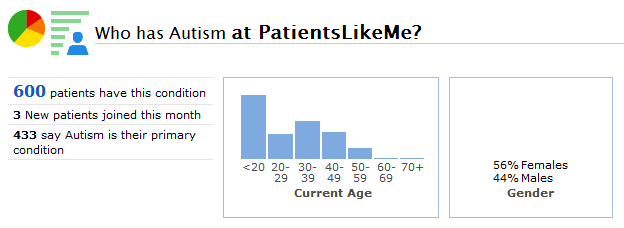 A Snapshot of the Autism Community at PatientsLikeMe