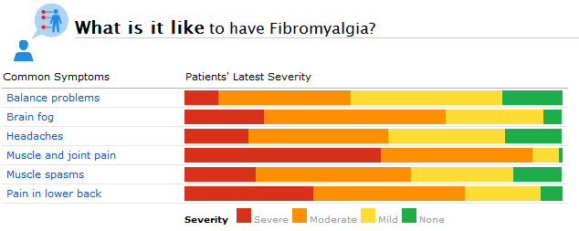Symptoms Commonly Reported by PatientsLikeMe Members with Fibromyalgia