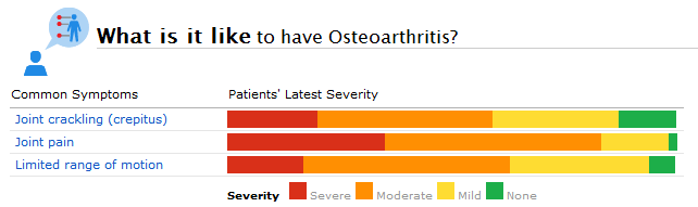 Some of the Commonly Reported Symptoms in the PatientsLikeMe Osteoarthritis (OA) Community