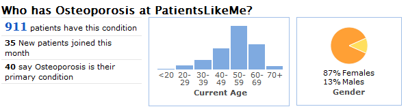 A Snapshot of the Osteoporosis Community at PatientsLikeMe