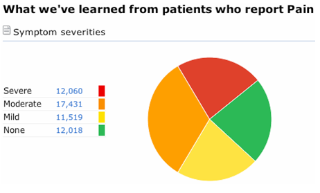Check Out the Pain Symptom Report at PatientsLikeMe