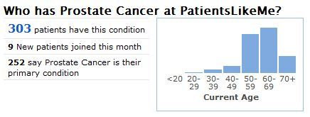 A Snapshot of the Prostate Cancer Community at PatientsLikeMe