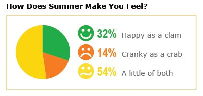 "How PatientsLikeMe Members Responded to the Question, ""How Does Summer Make You Feel?"""