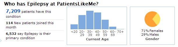 A Snapshot of the Epilepsy Community at PatientsLikeMe