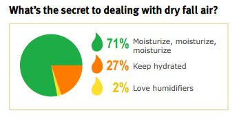 How Our Survey Respondents Cope With Drier Air