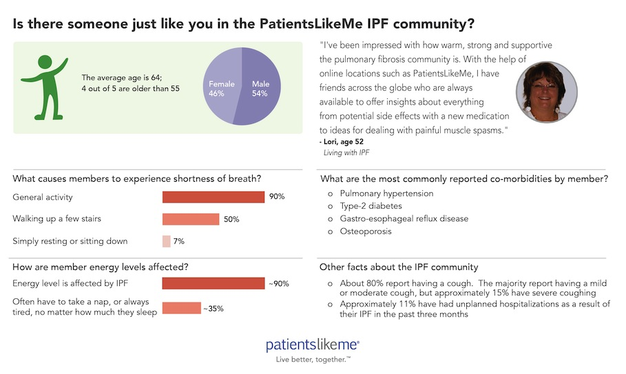 PatientsLikeMe-PF Community