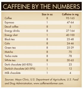 Caffeine Sources and Amounts